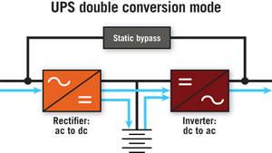 UPS double Conv Mode