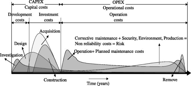 capex-opex